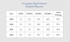 Iufsd Scores Irvington Parents Forum