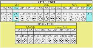Nema Twist Lock Plug Chart Nema Outlet Chart Bedowntowndaytona Com