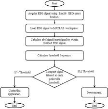 Trigger Control Chart Flow Chart For Algorithm To Use Eeg As A Trigger Iii Result