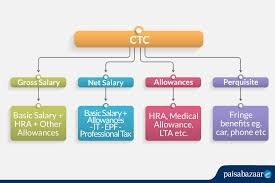 salary structure ponents how to