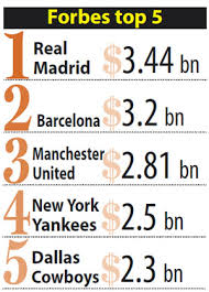 list of sports teams real madrid barca top forbes most valuable sports team list