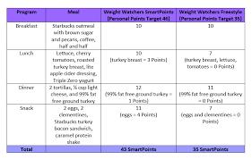 Weight Watchers Point Chart Weight Watchers Weekly Points Allowance Chart