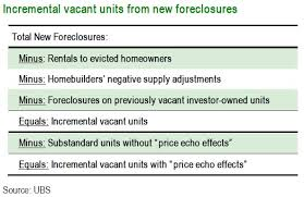 Charting Foreclosure Basics Zero Hedge