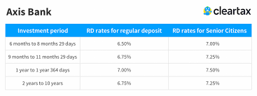 Axis Bank Rd Interest Rates 2019 Axis Bank Recurring
