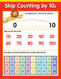 Counting By 25 Chart Counting By 10s Math Small Chart