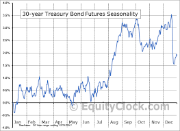 Us Futures Chart 30 Year U S Treasury Bonds Futures Us Seasonal Chart