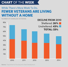 Chart Of The Week The Progress Weve Made On Ending Veteran