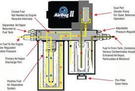 collection airdog cummins wiring diagram pictures wire diagram built bus wiring diagram thomas best collection electrical wiring built bus wiring diagram thomas best collection electrical wiring