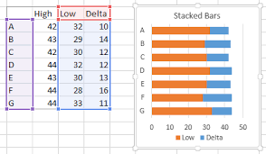 Making Horizontal Max Min Average Chart In Excel Floating Bars In Excel Charts Peltier Tech Blog