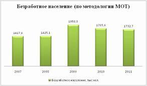 Реферат Гукова Анастасия Игоревна Безработица среди молодежи  Безработное население по методологии МОТ