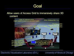 Electronic Visualization Laboratory (EVL) University of ...