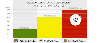 Boveda Packs For Cannabis