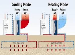 geothermal heat pump. Wonderful Pump CHARACTERIZATION And Geothermal Heat Pump A