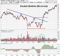 Howto Trade Chart Patterns Double Bottom Reversal