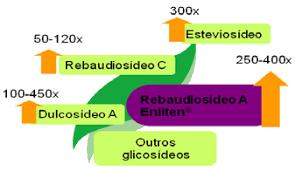 Poder edulcorante dos glicosídeos encontrados no extrato de estévia.