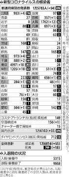 大阪 の コロナ 感染 者 数