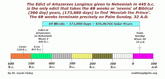 Nehemiah Timeline Chart Pin On Books Worth Reading