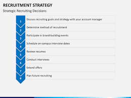 Recruitment Strategy Cool Recruiting Strategy Template Kubreeuforicco