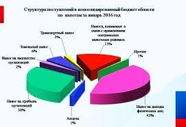 В январе областной бюджет пополнился на млрд рублей Как сообщает УФНС более половины прироста результат контрольной работы Около 80% поступлений федерального бюджета принадлежит налогу на добавленную