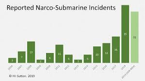 Uscg Career Sea Pay Chart U S Coast Guard Intercepts Highlight Growing Drug Submarine