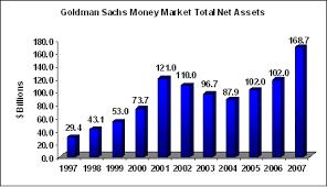 Goldman Sachs Funds