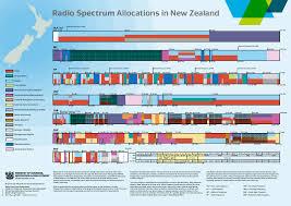 Chart Of Radio Spectrum Allocations In New Zealand Radio