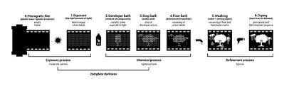 Film Processing Chart Photographic Processing Wikipedia
