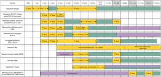 Child Vaccination Chart Ask Scimoms Where Does The Vaccine Schedule Come From