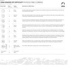 Climbing Grades Comparison Chart Uiaa Grades For Rock Climbing Uiaa