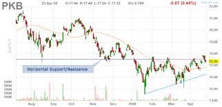 Horizontal Line Stock Chart Help Technical Analysis Chart Patterns