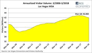 latest las vegas economic metrics