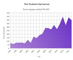 New Zealand Vintage Chart New Zealand Wine Wikipedia