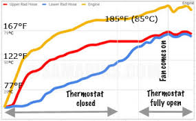 Antifreeze Temperature Chart Thermostat How It Works Symptoms Problems Testing