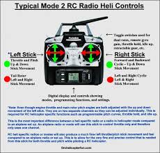 rc radios for helicopters & airplanes Wiring Remote Control Airplane before we start getting into specifics, let's first look at how a rc radio actually controls a radio controlled aircraft specifically a helicopter Remote Control Jets