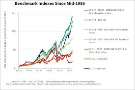 Price Charts On Bxy