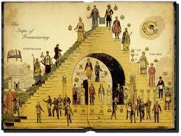 Freemason Organization Chart Structure Of Freemasonry Oriental Lodge 453