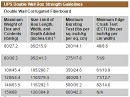 Ups Pricing Chart 5 Simple Steps To Send Package Through Ups Shipping