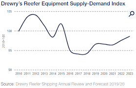 Reefer Container Temperature Chart Reefer Container Equipment Availability Set To Be Tight