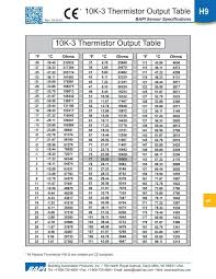 10k 3 Thermistor Output Table 10k 3 Thermistor Output Table