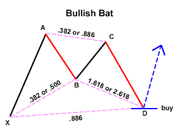 Bat Pattern Cool Trading The Gartley Pattern BabyPips