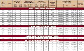 Marine Batteries Leisure Batteries Trojan Deep Cycle