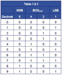 Digital Electronics Binary Coded Decimal