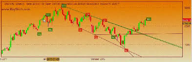 Indian Stock Market Trading Software Free Download