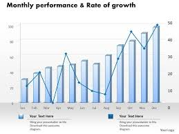 Ppt Charts And Graphs 0414 Rate Of Growth Column Line Chart Powerpoint Graph