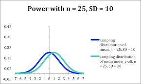 Statistical Power Formula Factors Influencing Power