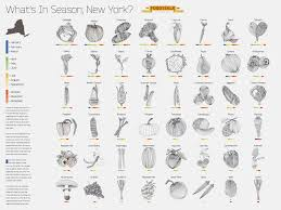 Whats In Season Chart Discover Whats In Season Now Ny