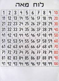 100 Chart Poster Number Chart Poster