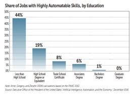 The Age Of Automation Demands A New American School System