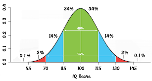 Standard Iq Chart About Iq Iq Haven