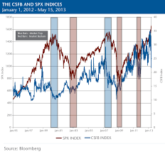 Csfb Index Chart From The Desk Of Risk Demand For Downside Protection Falls